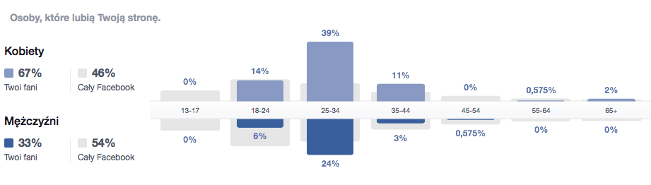 facebook statystyki